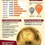 How much gold does India import every year?