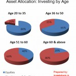 Asset Allocation – a brief overview