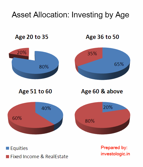investing strategies by age essay The greatest advantage in investing is time here are the investments you should make during each decade of your life  here's how you should invest at every age .