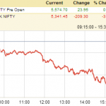 NIFTY down over 200 points due to rupee depreciation