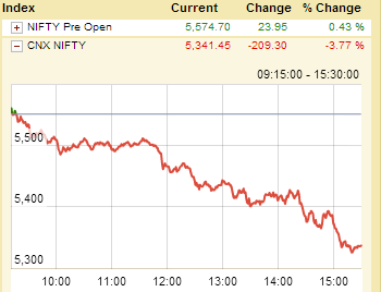 NIFTY returns on 3-9-13