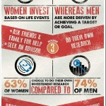 Men or Women – who's better at investing?