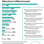 Where and how much do Indians invest? [The Indian Wealth Report 2013]