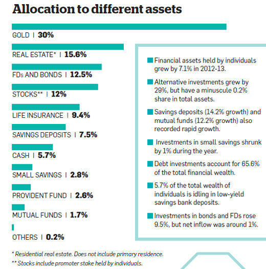 Asset Allocation in different instruments