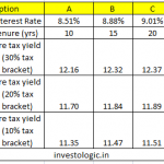 National Housing Bank (NHB) Tax Free Bonds