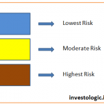 Colour coding in Mutual Funds signifies the riskiness of the fund
