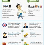 Union Budget 2014-15 [Infographic]