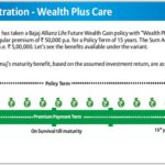 Bajaj Allianz Life Future Wealth Gain plan for long-term financial goals.