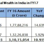 India Wealth Report 2017 by Karvy